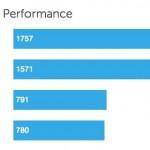 あまり気にはしてないけど、第4世代iPadの性能は第3世代iPadの2倍以上らしいよ!