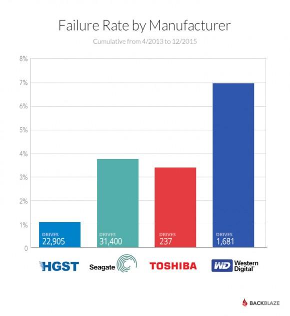2015-drive-failures-barchart[1]